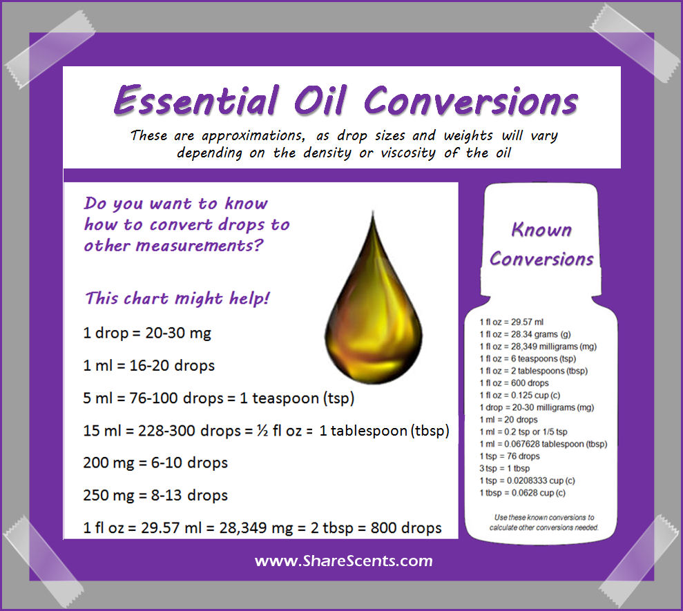 Essential Oil Conversion Chart Share Scents
