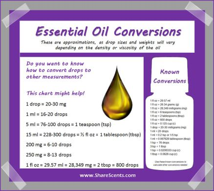 Conversion chart for oils